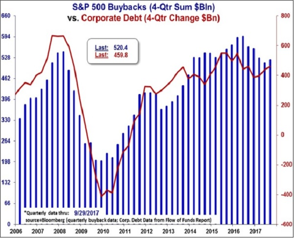 Corporate Buybacks Funded by Low-Coupon Debt