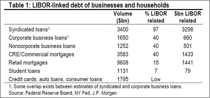 Figure 2: Market Size of Libor-Linked Business and Consumer Loans