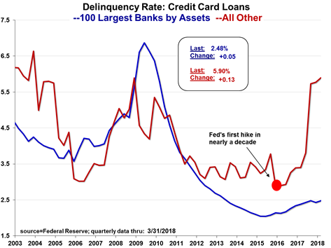 Figure 9: Credit Card Delinquency Rates at 100 Largest U.S. Banks vs. All Other Lenders (2003-Q1 2018) [Federal Reserve; Meridian Macro]