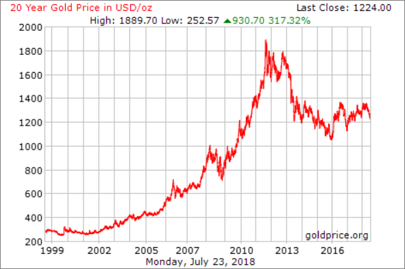 20 year gold chart