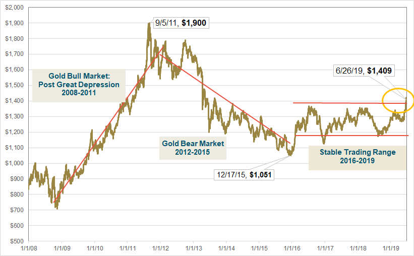Gold Price Chart 2008-2019