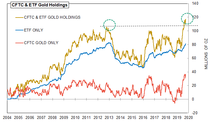 Gold Holdings Reach High