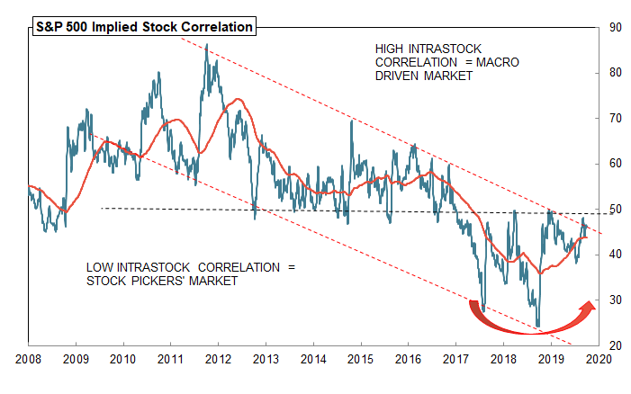 S&P 500 Implied Stock Correlation