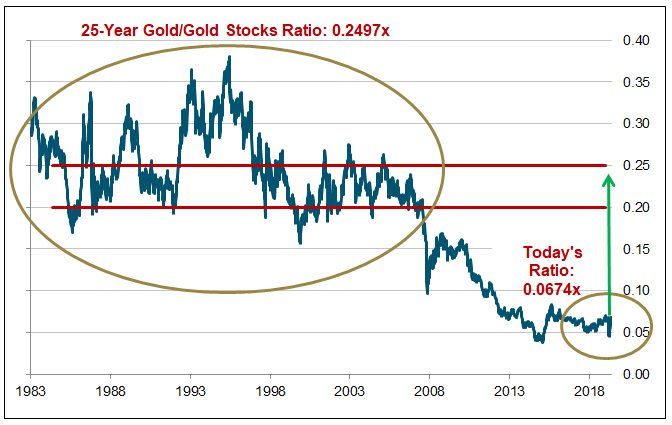 Figure 3. Gold Mining Equities are Undervalued Relative to Bullion