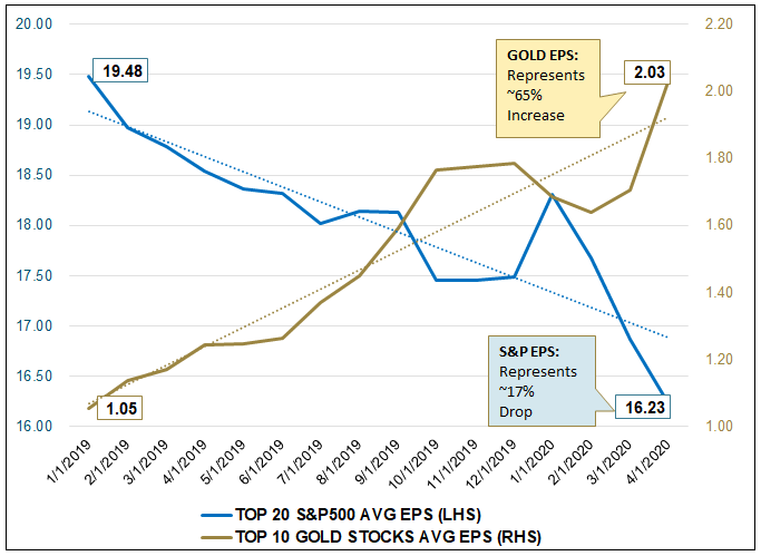 Figure 6.Figure 6. Rising Gold Miners EPS Trend vs. Declining S&P 500 Trend