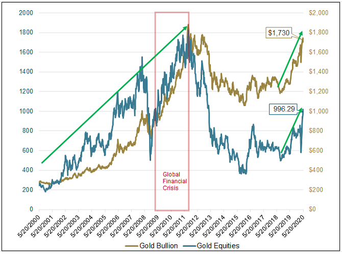 Figure 1. Gold and Gold Stocks: A Close Relationshi