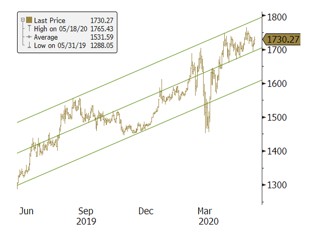 Figure 1. Gold Bullion Remains in its Rising Channel