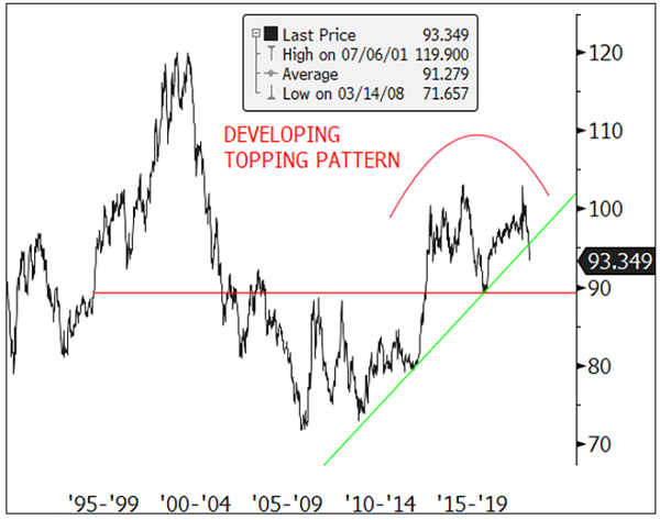 figure 3. dxy large long-term topping pattern developing, intermediate top in place