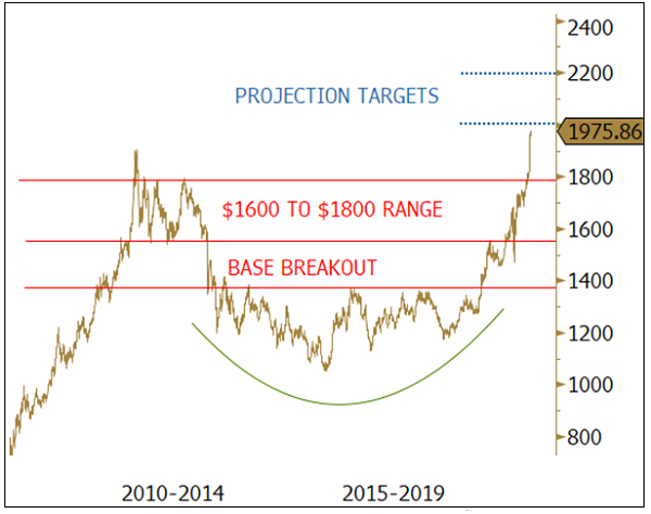figure 2. gold projection targets $2000, then $2,200