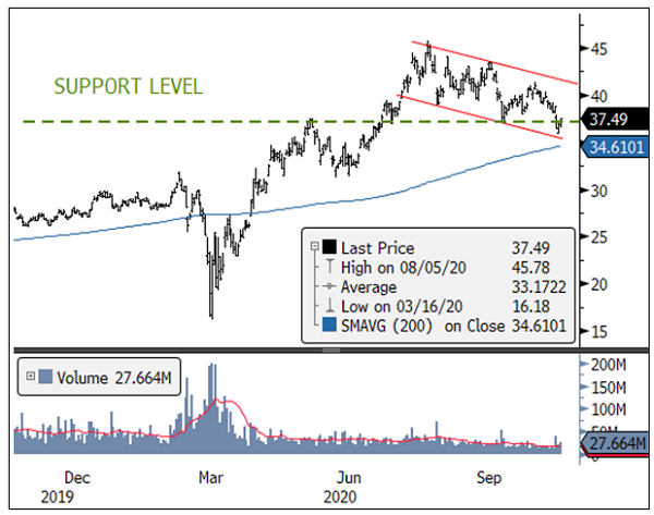 Figure 4. Gold Miners Retesting Support