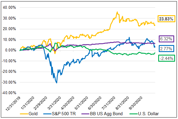 Figure 1. Gold Bullion Continues to Outperform Major Asset Classes YTD