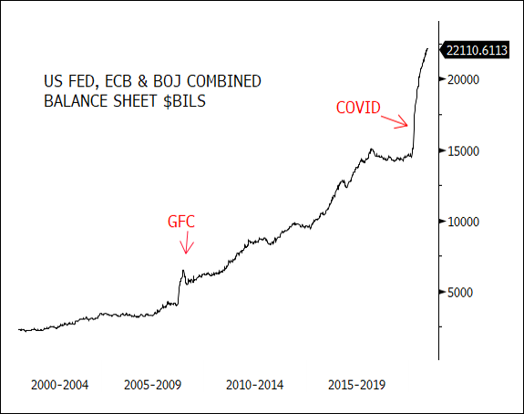 Figure 4. Combined Balance Sheets of U.S. Federal Reserve, European Central Bank (ECB) and Bank of Japan (BOJ)