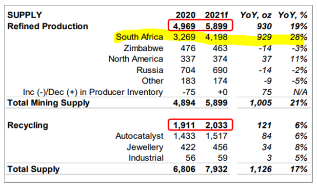 Figure 5. South Africa Mining Activity, Off 26% in 2020, Expected to Rebound in 2021