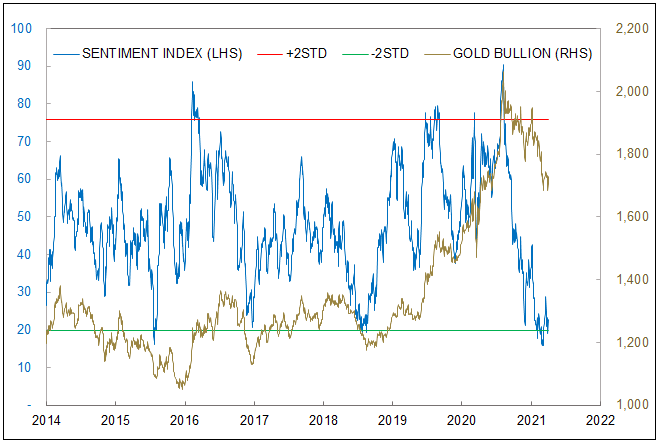 Figure 4. Sprott Gold Bullion Sentiment Index at Lows (2014-2021)
