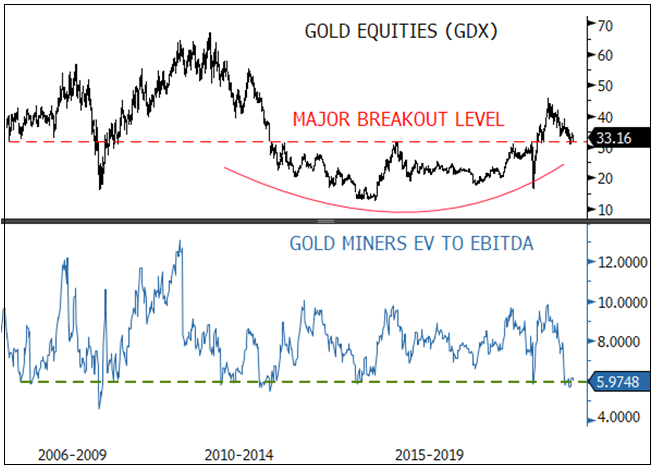 Figure 6. Gold Equities at the Critical Support Level and 15-Year Low Range of EV to EBITDA