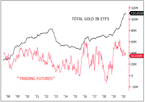 Figure 2 - Gold Held in ETFs has Been Steadily Rising